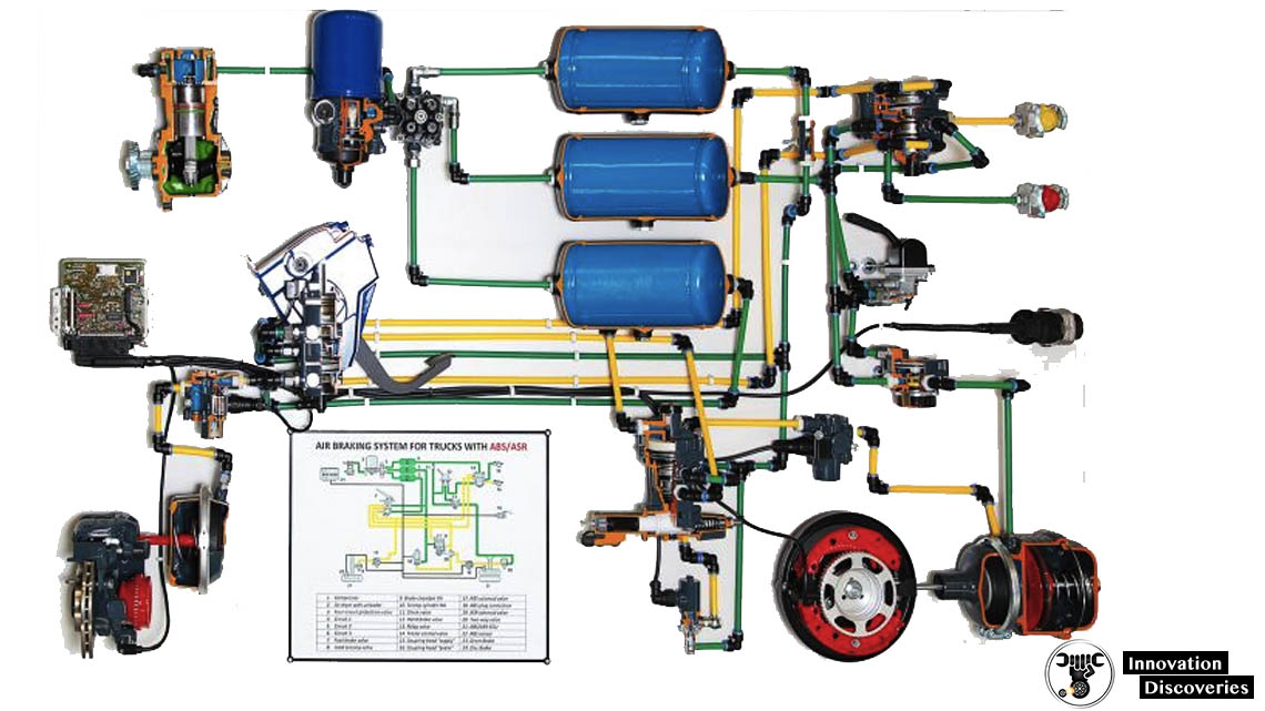 AIR BRAKE SYSTEM: COMPONENTS, WORKING PRINCIPLE, AND APPLICATIONS