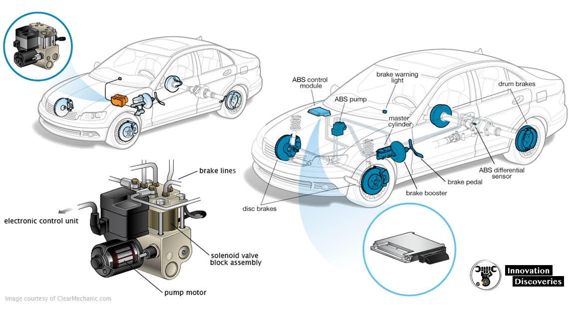ANTI-LOCK BRAKING SYSTEM (ABS): COMPONENTS, TYPES AND WORKING PRINCIPLE