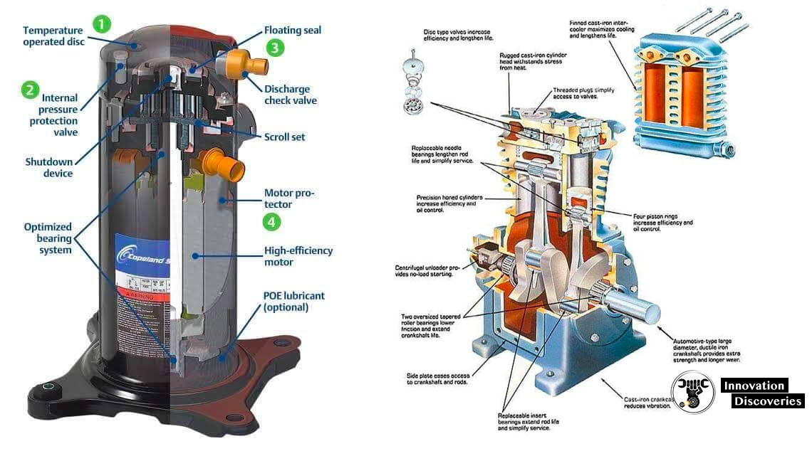 How Does An Air Compressor Work?  | Innovation Discoveries