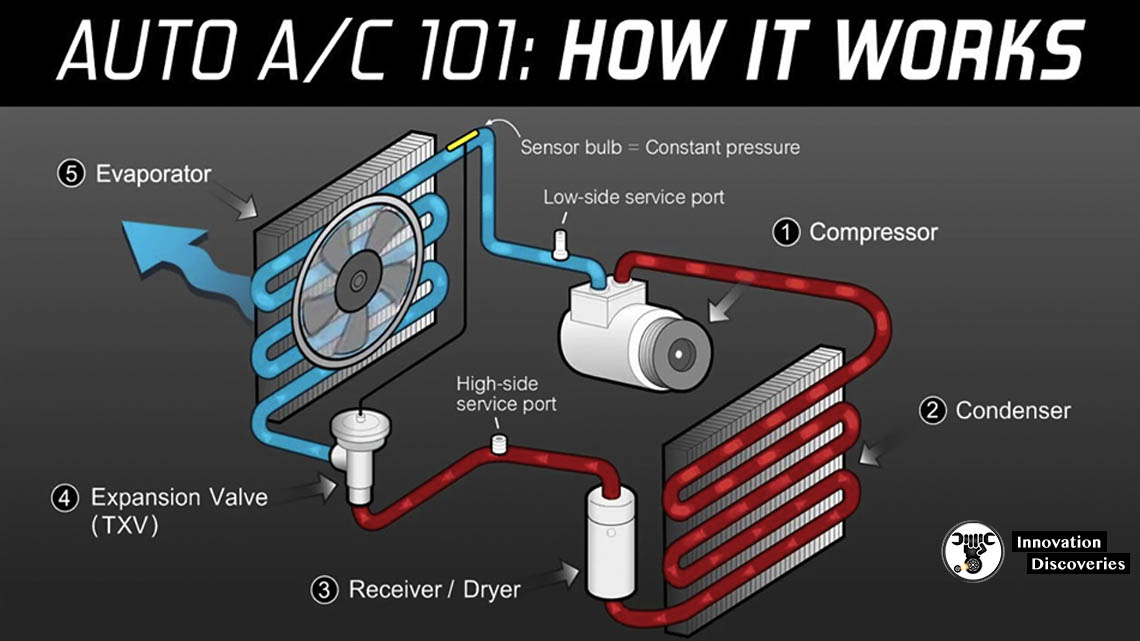 CAR AIR CONDITIONING /AC/ SYSTEM: FUNCTION, COMPONENTS, AND WORKING PRINCIPLE