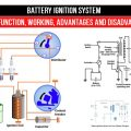 Battery Ignition System : Parts, Function, Working, Advantages and Disadvantageas