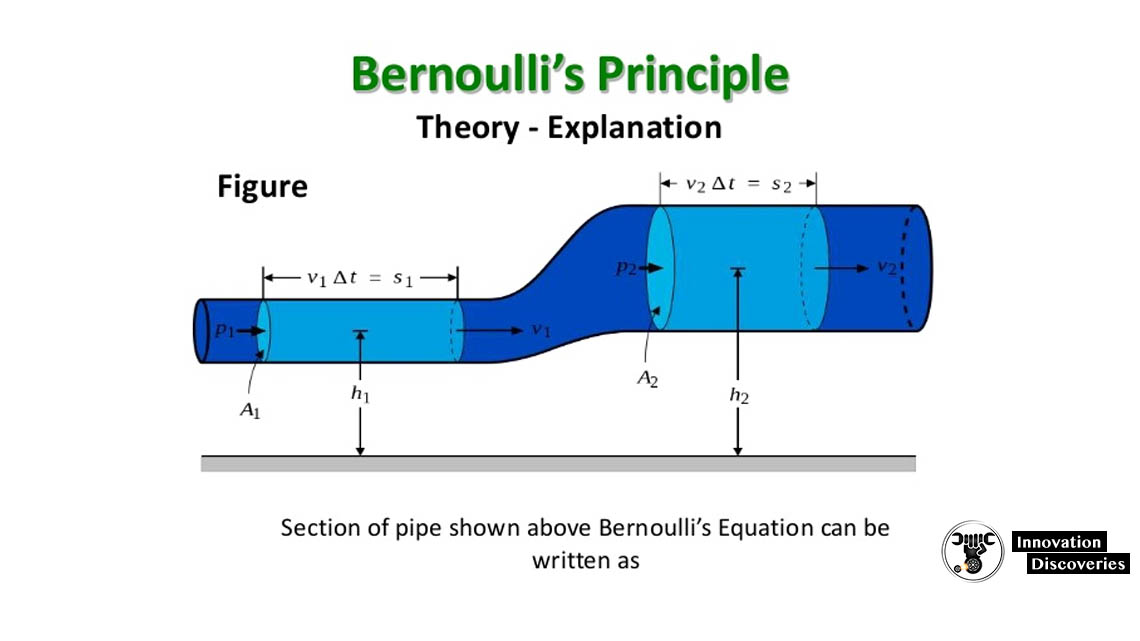 Bernoulli's Equation and Applications Of Bernoulli's Equation | Innovation Discoveries