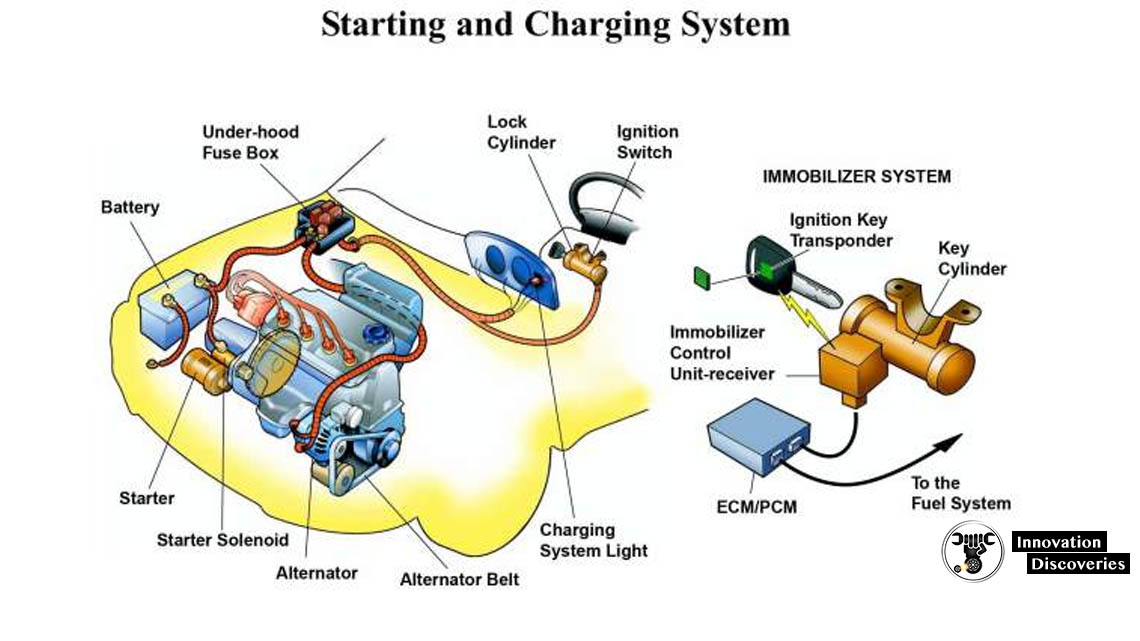 CHARGING SYSTEM: COMPONENTS, FUNCTIONS, WORKING PRINCIPLE AND DIAGNOSIS TIPS