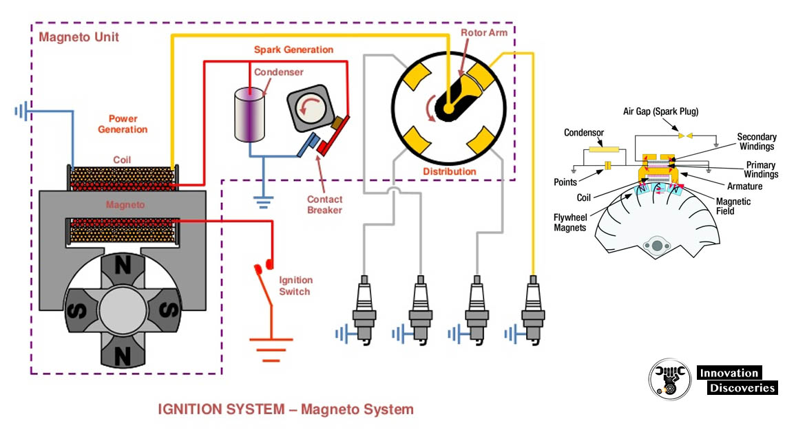 Magneto Ignition System – Parts, Working Principle, Advantages, and Disadvantages with Application