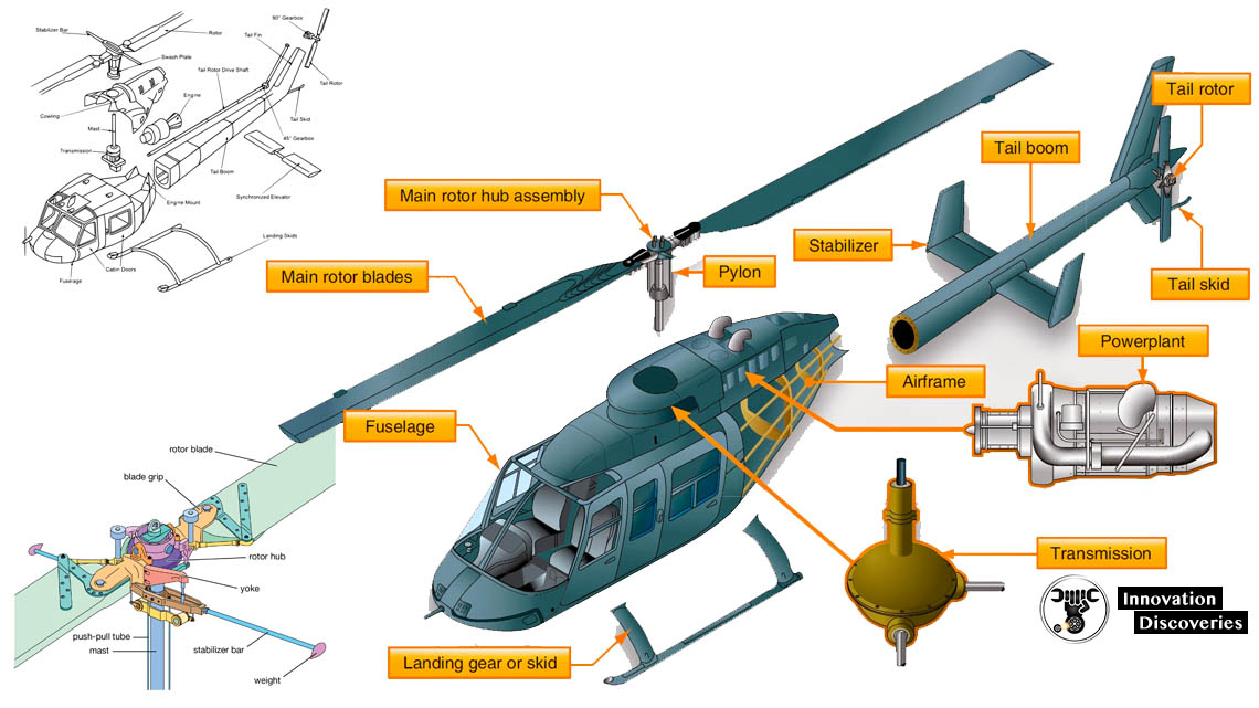 How A Helicopter Fly And Constructed?