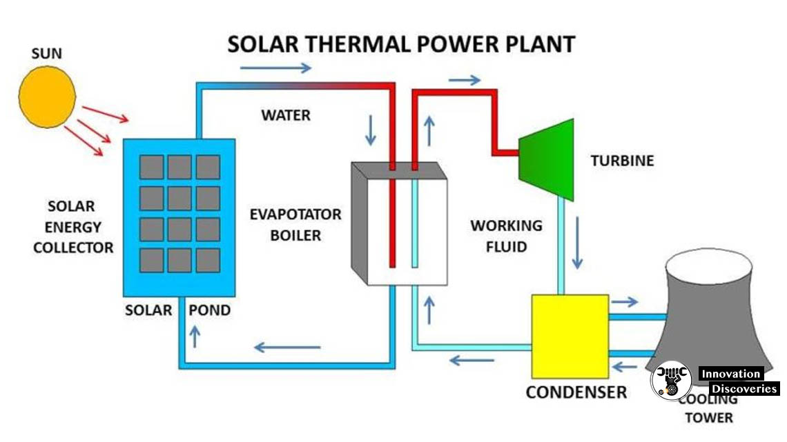 How a Solar Power Plant Works and What Are the Main Types of it?