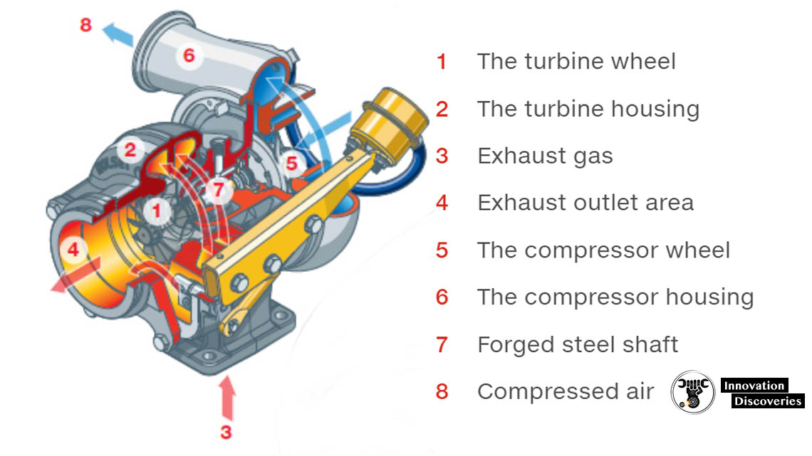 TURBOCHARGER: COMPONENTS, WORKING PRINCIPLES, AND TYPES