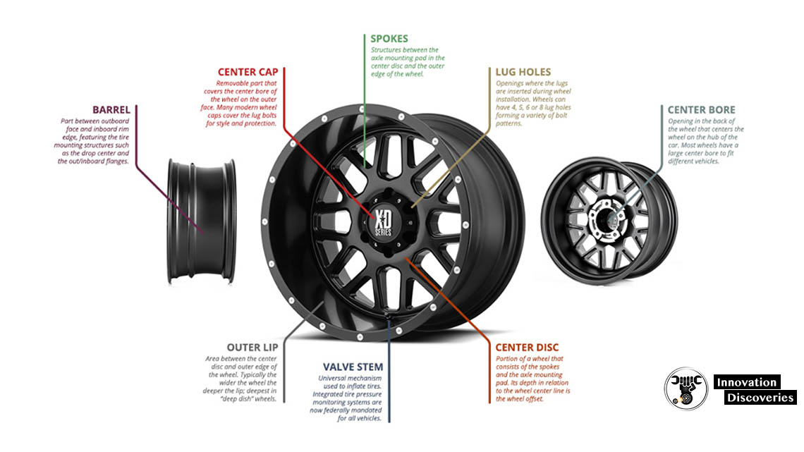 WHEELS: PARTS, SIZES, BOLT PATTERNS, WHEEL OFFSET, ONE-PIECE VS TW-PIECE WHEEL AND HOW THEY MADE