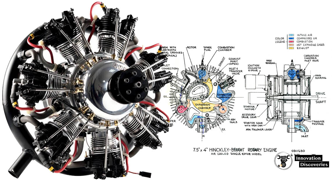 How Does A Radial Engine Work? | Innovation Discoveries