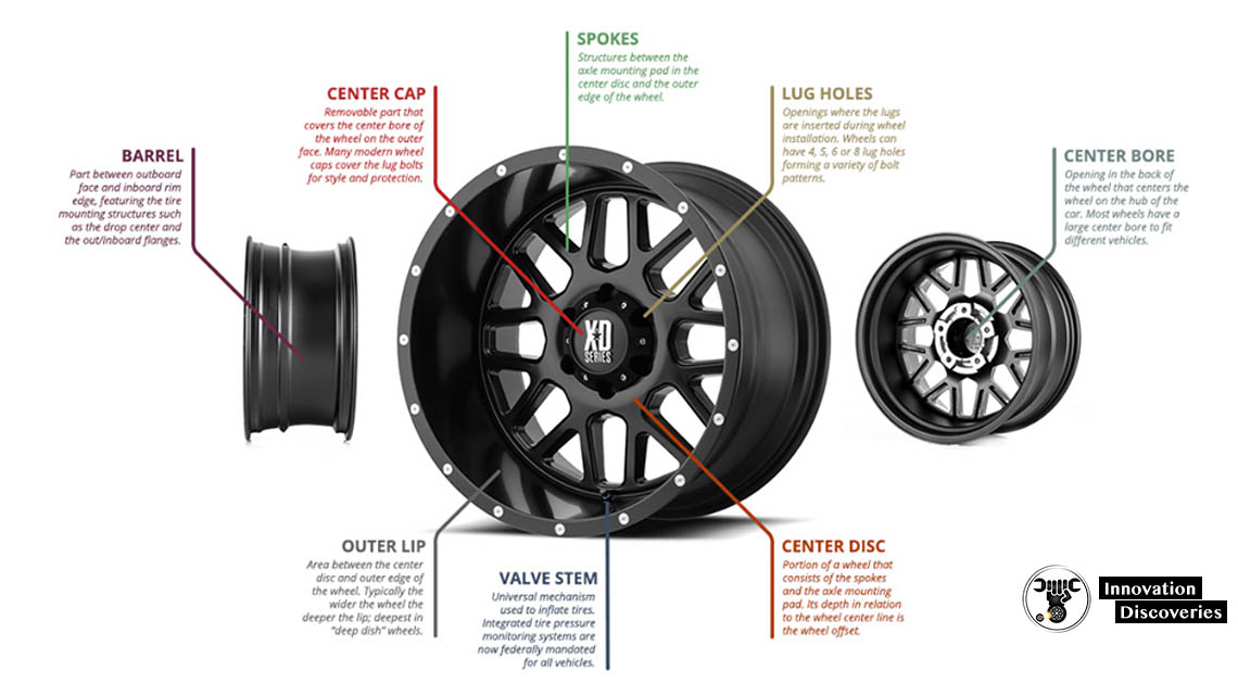 WHEELS: PARTS, SIZES, BOLT PATTERNS, WHEEL OFFSET, ONE-PIECE VS TWO-PIECE WHEEL AND HOW THEY MADE