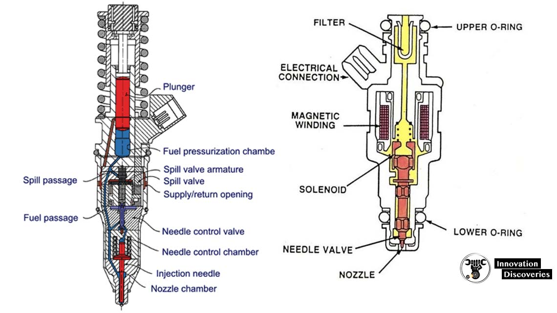 What is Automobile Injector and its Types