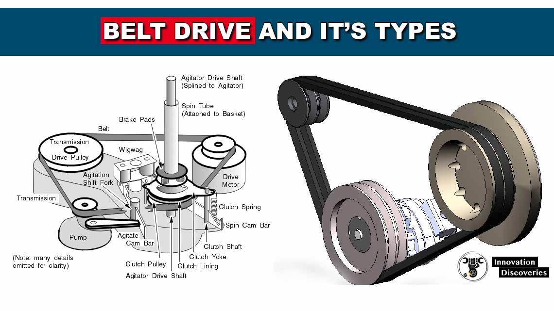Belt Drive and its Types