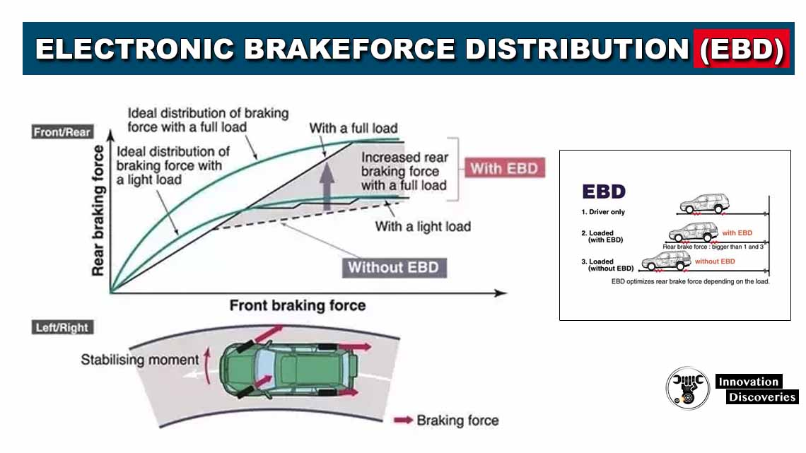 Electronic Brakeforce Distribution (EBD)