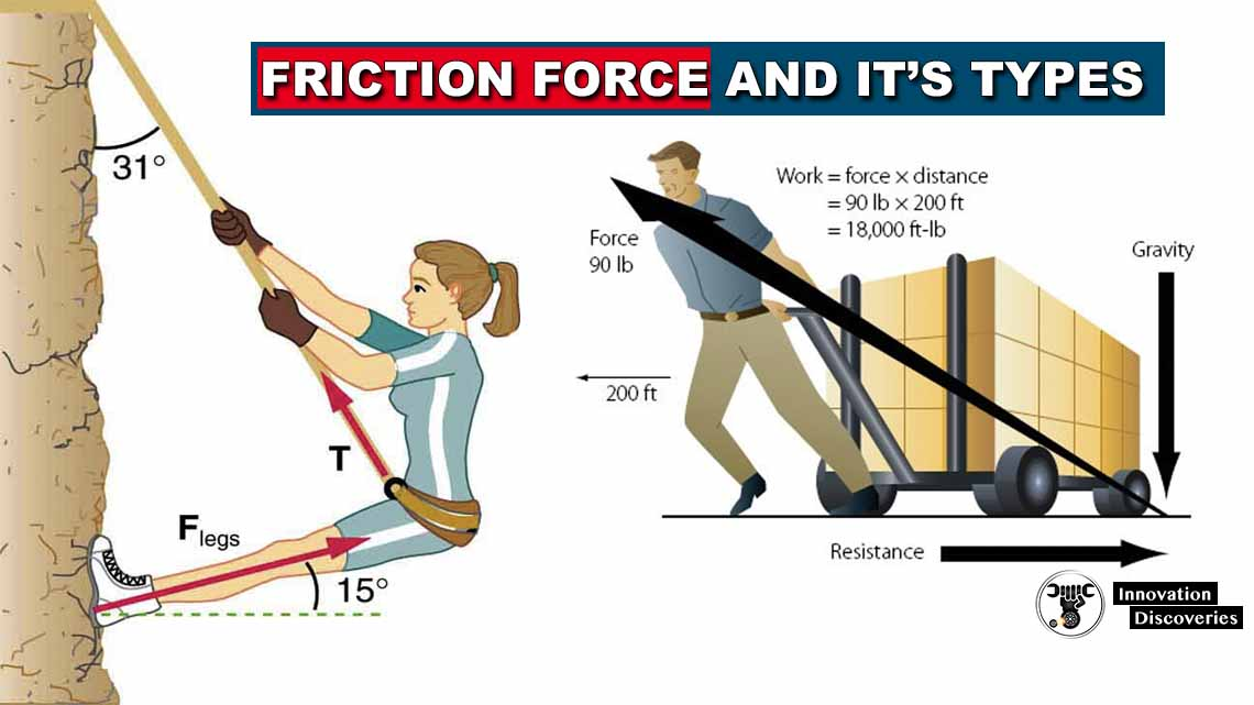 Friction Force and Its Types