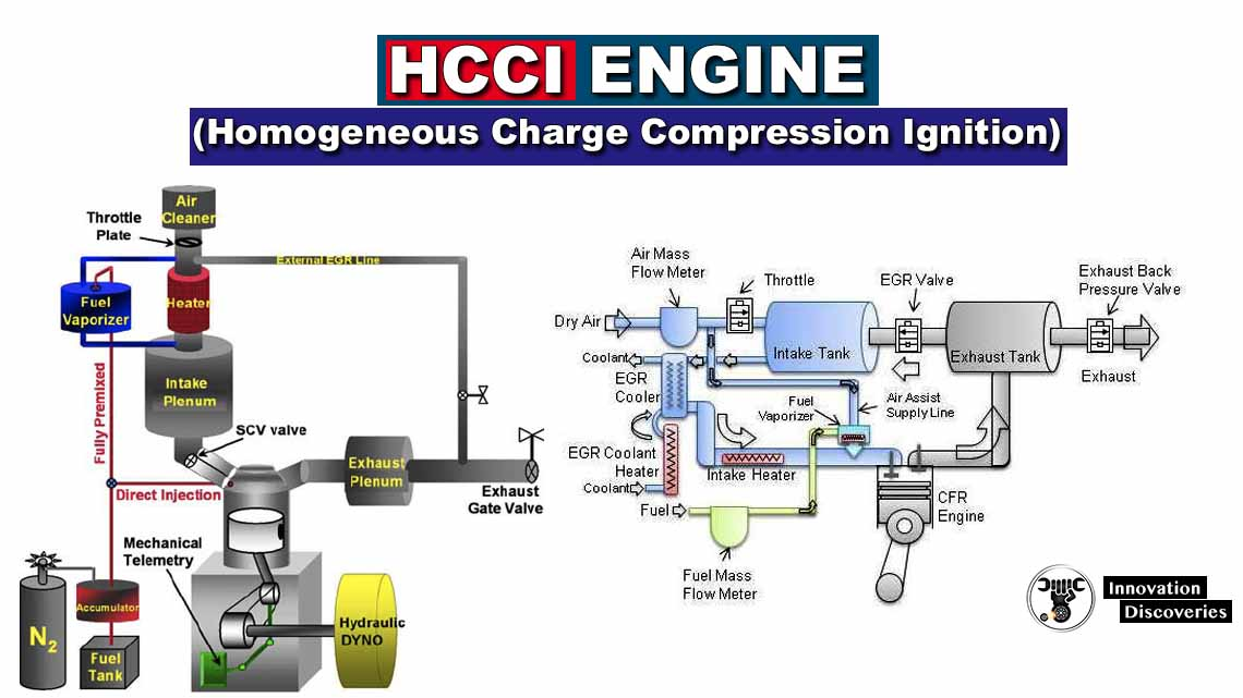 Homogeneous Charge Compression Ignition (HCCI) engine