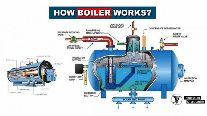 How Boiler Works?