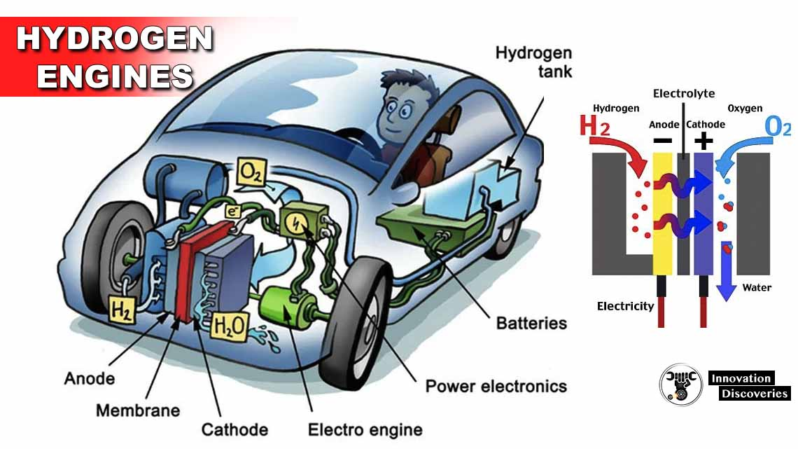 How Do Hydrogen Engines Function?
