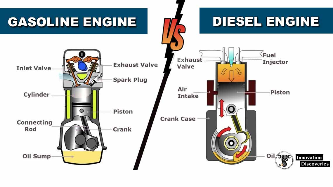 How do gasoline engines differ from diesel engines?