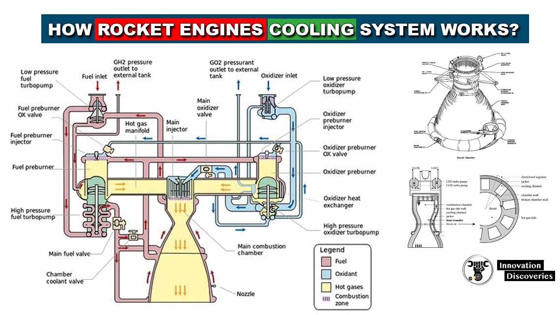 How rocket engines' cooling system works?