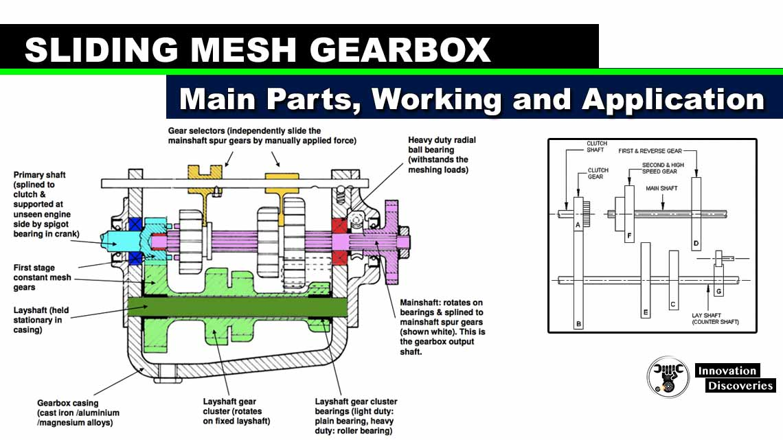 Sliding Mesh Gearbox – Main Parts, Working and Application