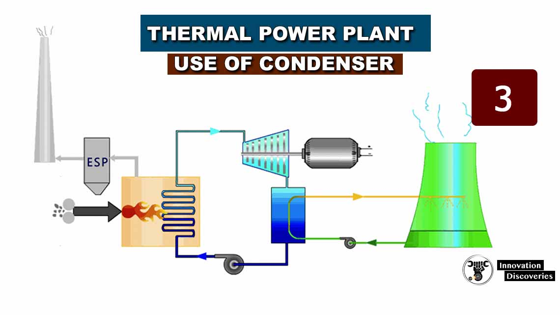 Thermal  Power Plant – Use of condenser | lesson 3