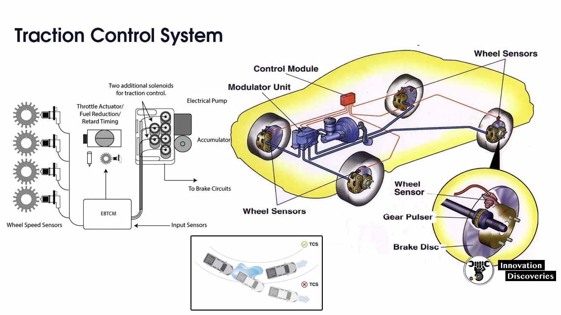 Explain Traction Control System With Working