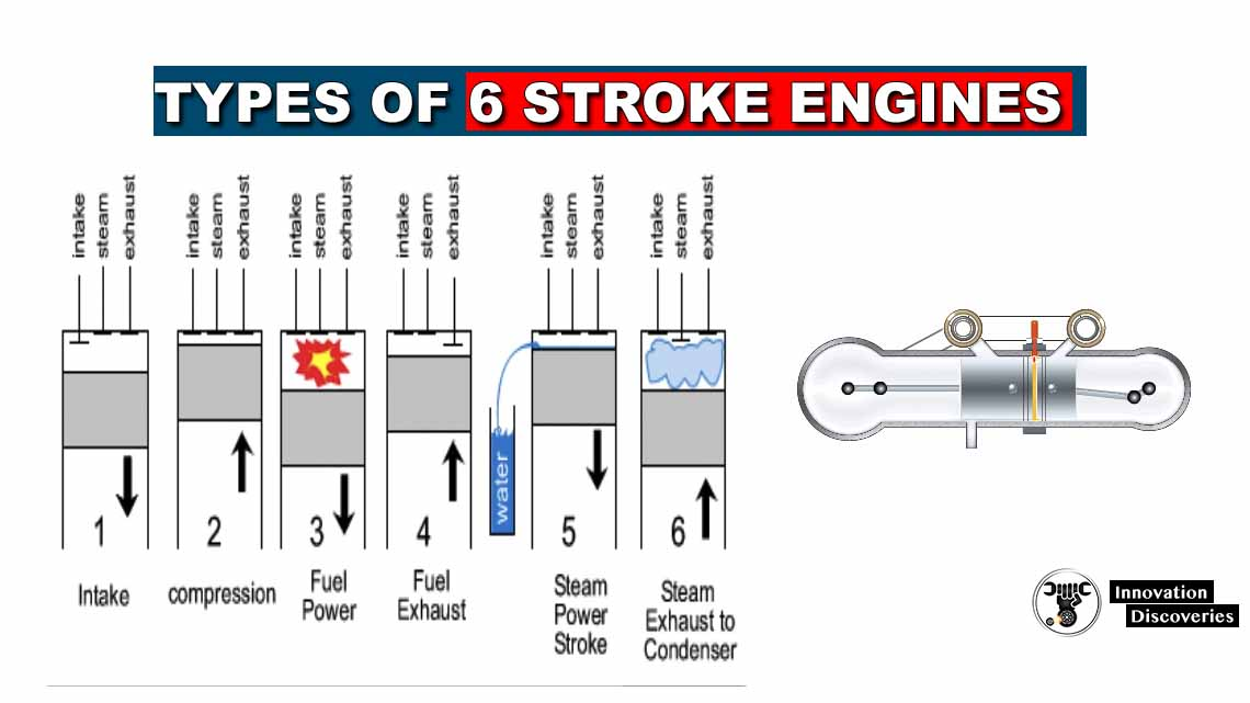 Types of 6 Stroke Engines