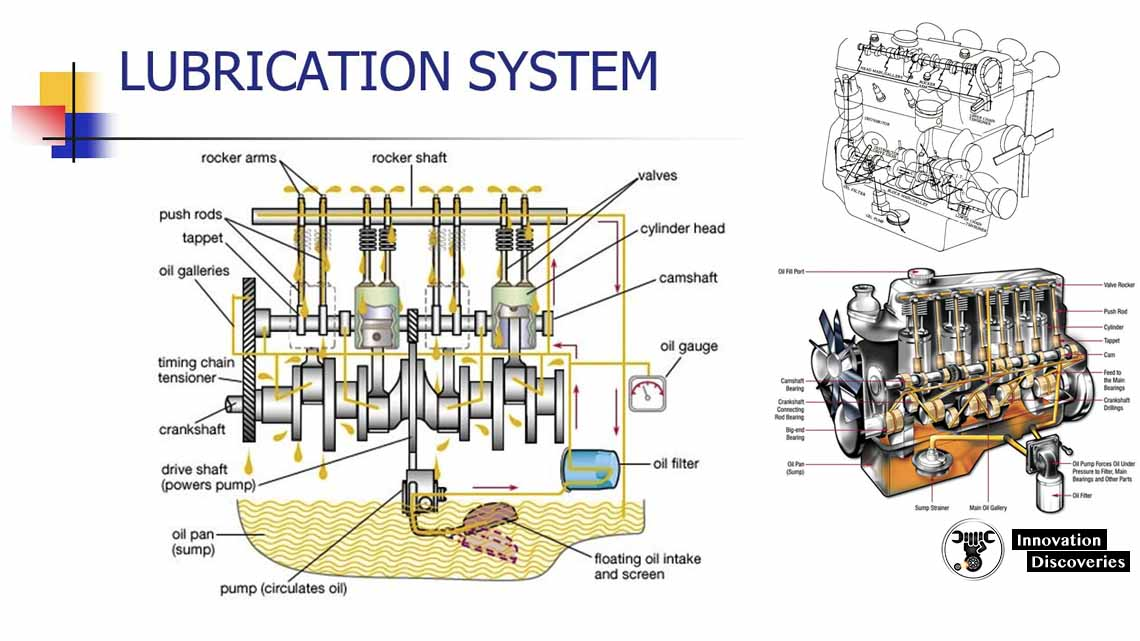 What is a lubrication system? Types of lubrication systems.