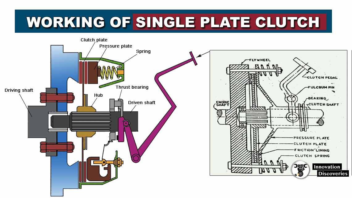 Working of single plate clutch