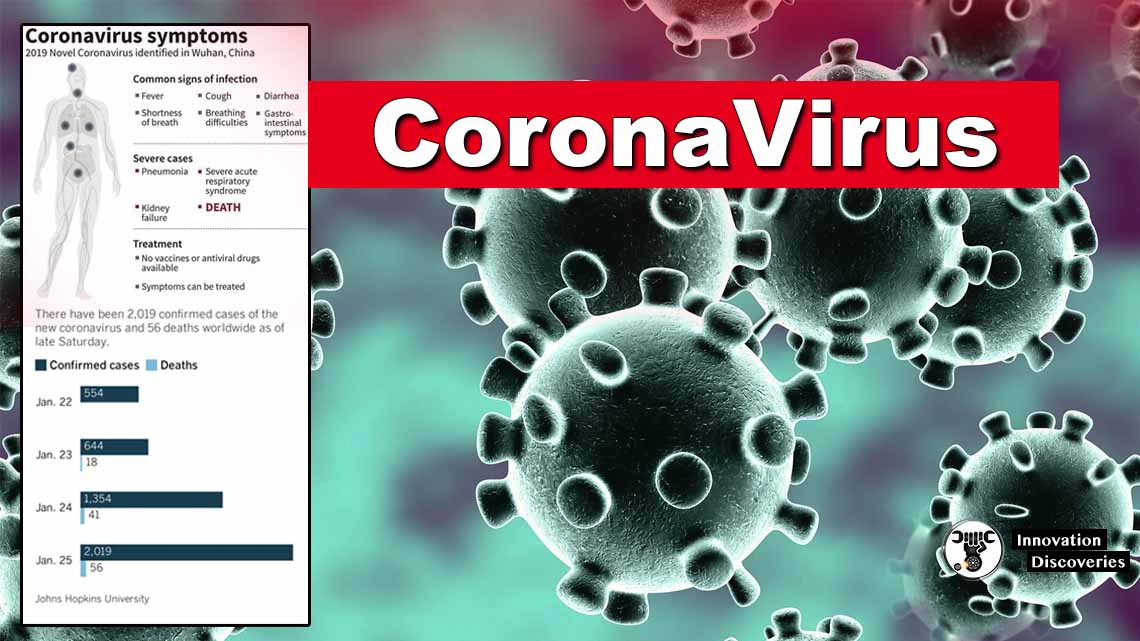 Coronavirus Symptoms, Causes, Treatments, Types