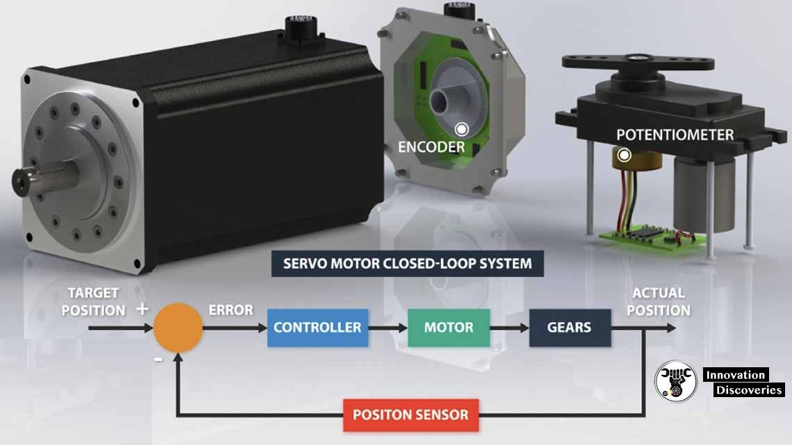 What is Servo Motor and its Types?