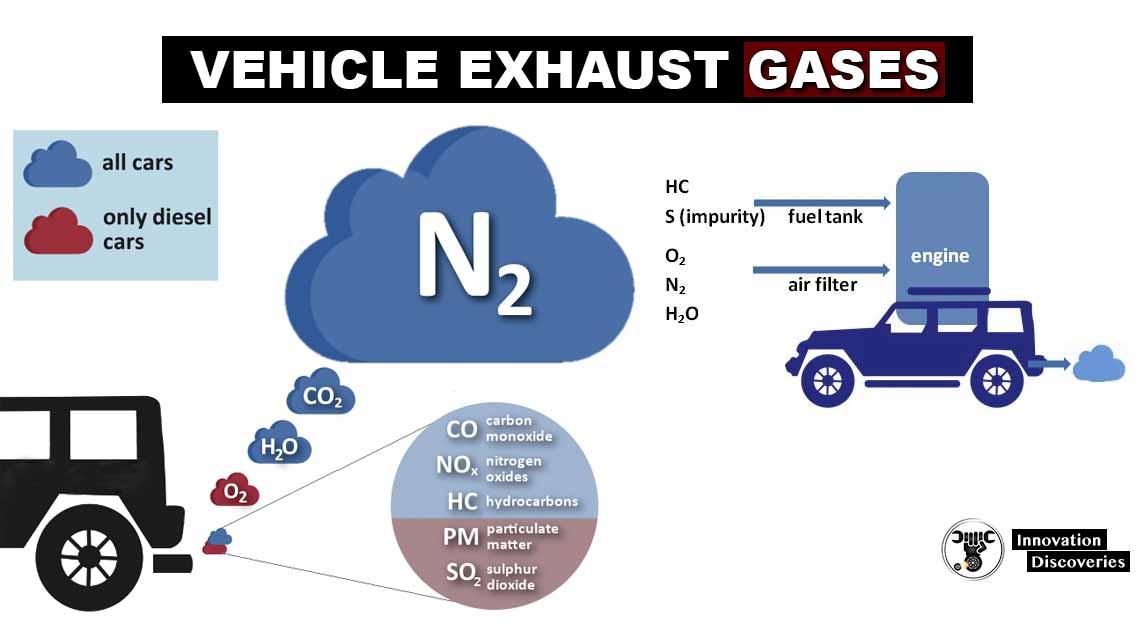 vehicle exhaust gases