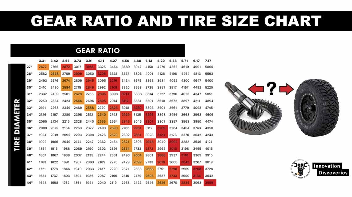 Gear Ratio and Tire Size Chart
