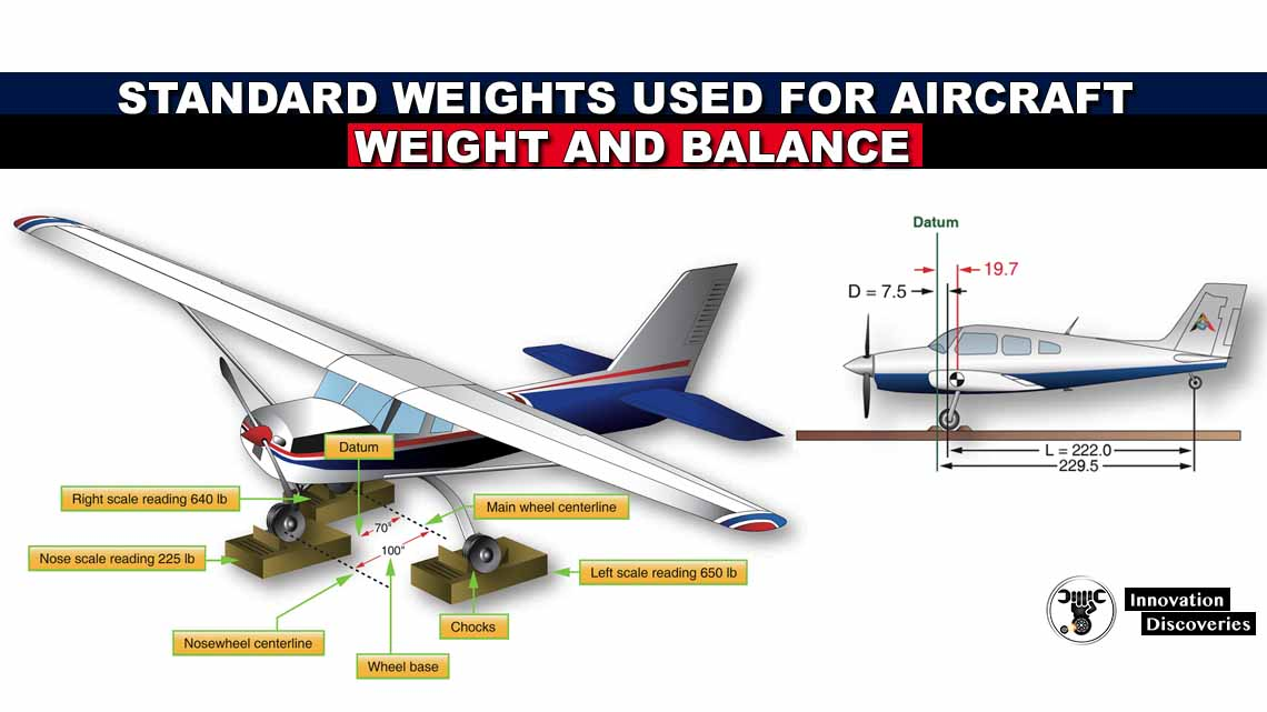 Standard Weights Used for Aircraft Weight and Balance