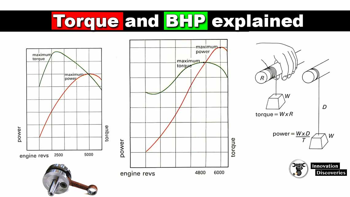 Torque and BHP explained