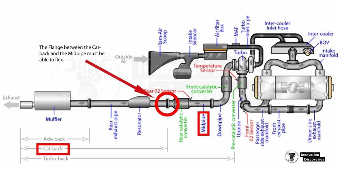 Symptoms of an Exhaust Leak
