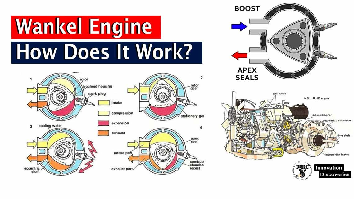 Wankel Engine And How Does It Work?