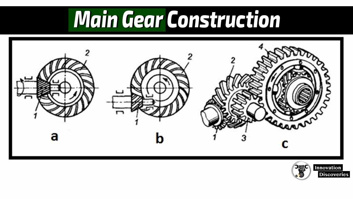 Main Gear Construction