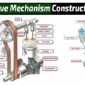 Valve Mechanism Construction