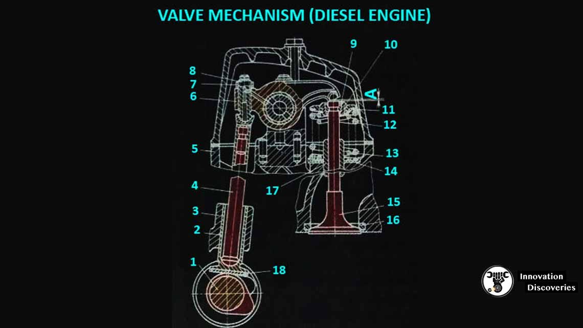 Valve mechanism for Diesel Engine
