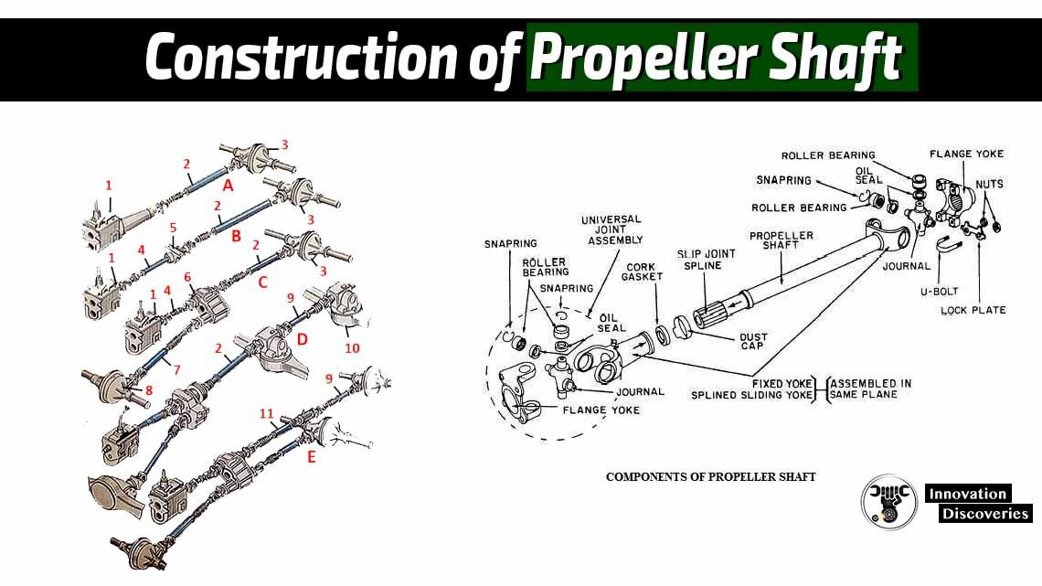 Construction of Propeller Shaft