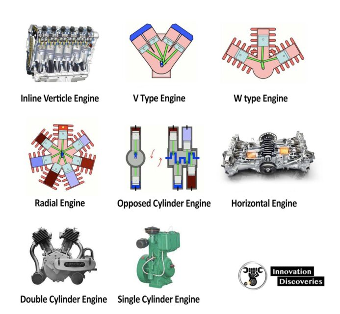 Introduction of Engines