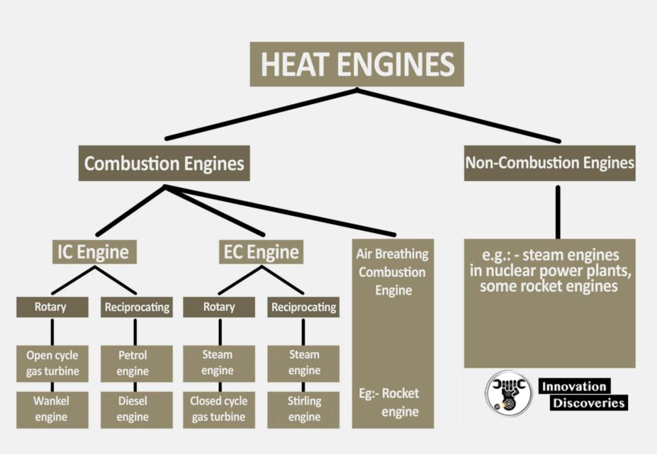 Introduction of Engines    heat engine