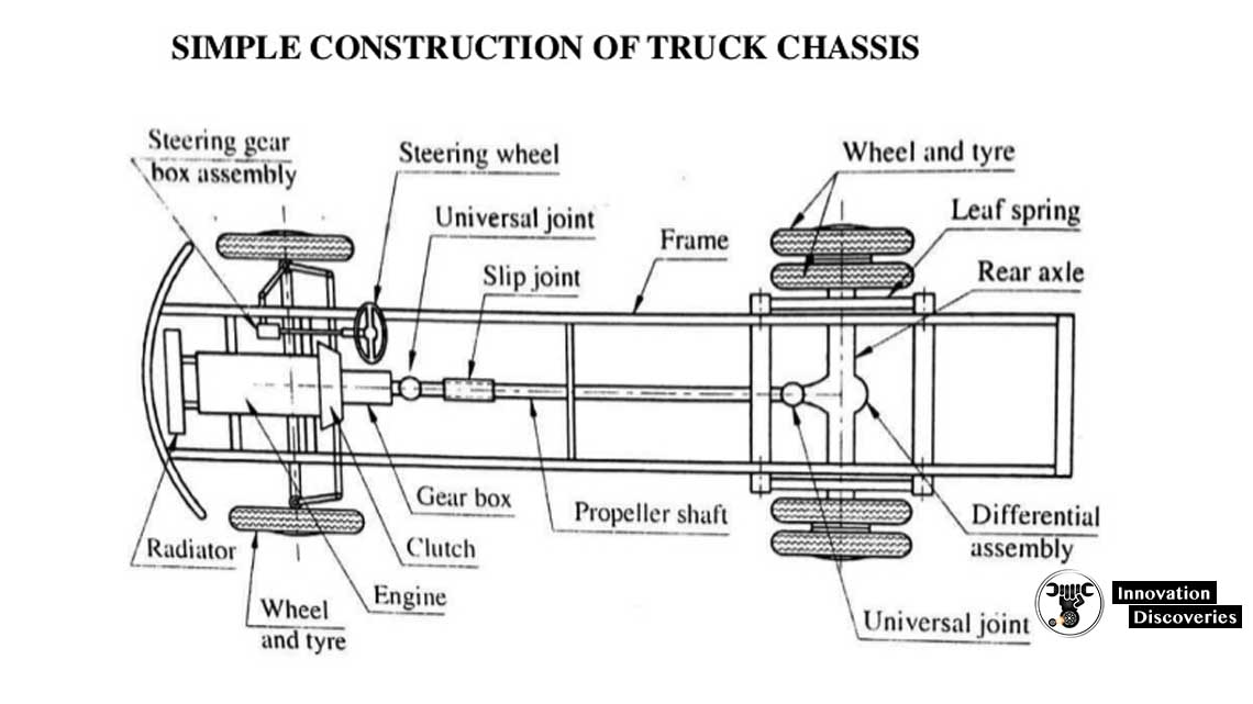Simple construction of truck chassis