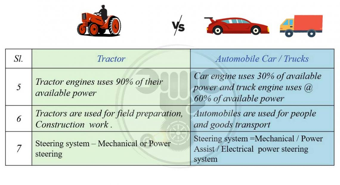 Tractor vs Automobile Car / Trucks comparison