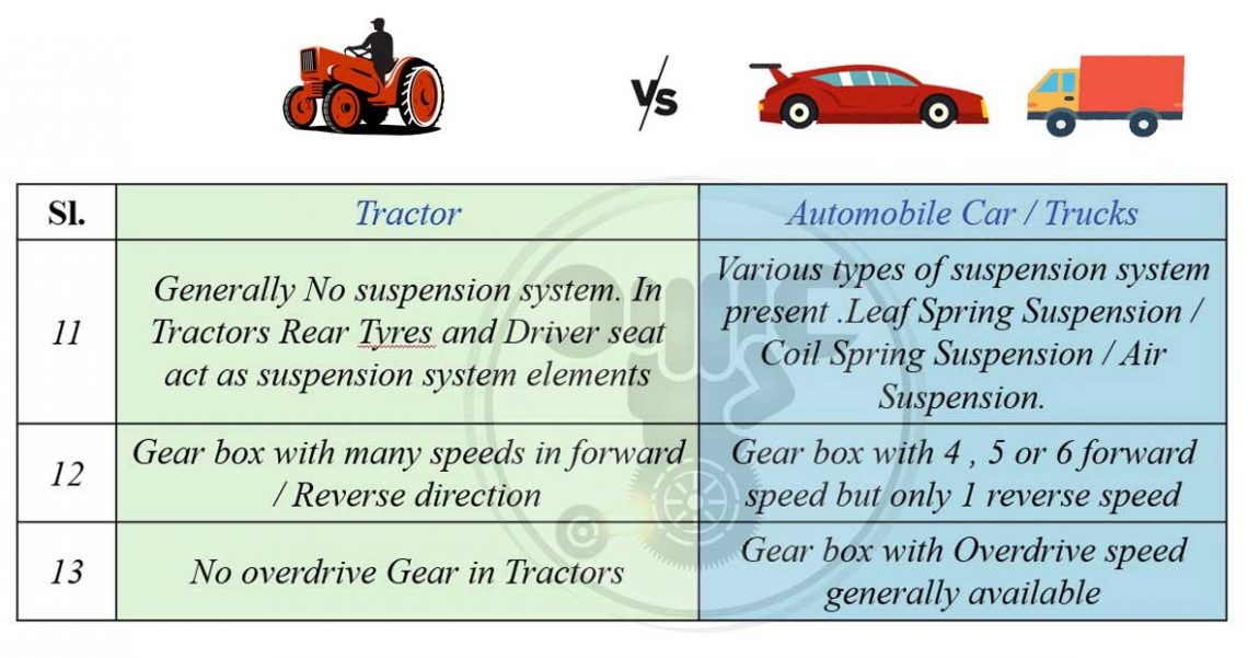 What is the difference between a tractor and automobile vehicles?