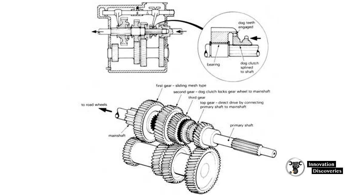 CONSTANT-MESH GEARBOX