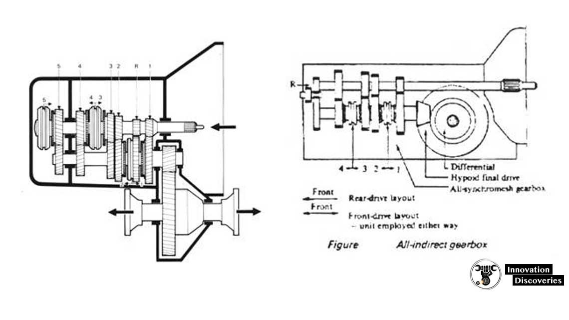 THE ALL-INDERCT GEARBOX (TRANSAXLE)
