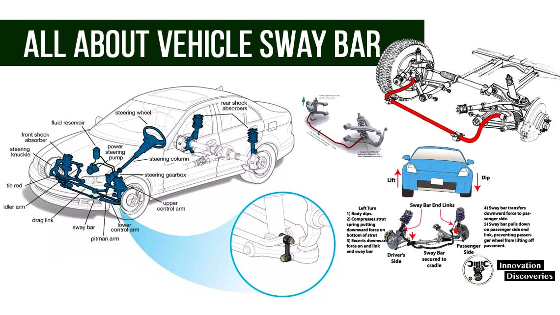 This image has an empty alt attribute; its file name is All-About-Vehicle-Sway-bar-T.jpg