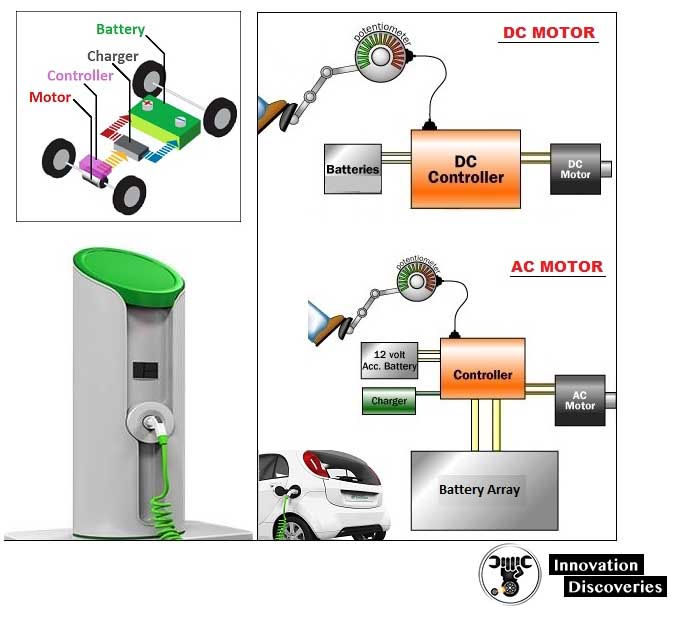 How fully Electric Cars Work